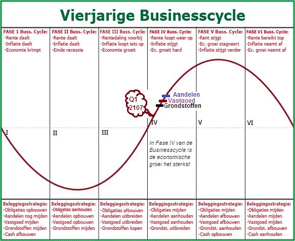 Businesscycle 02-2017