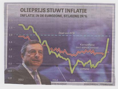 Olie-inflatie 02-2017